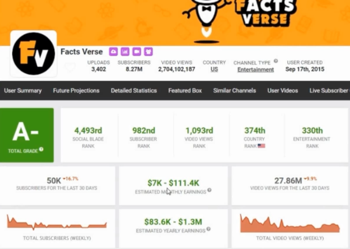 How much these channels were earning on average per month using social blade