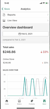 PHOTO OF Sales report on 4th day in shopify: How to start dropshipping business for free on shopify with no money