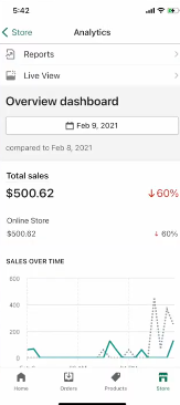PHOTO OF LAST DAY SALES REPORT IN SHOPIFY