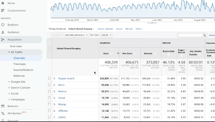 PHOTO OF ALL CHANNELS WEBSITE TRAFFIC IN GOOGLE ANALYTICS