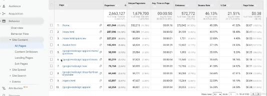 PHOTO OF ALL PAGES SECTION FOR ANLYZE GOOGLE ANALYTICS INSIGHTS FOR WEBSITE